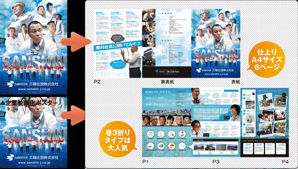 ▲企業映画化ポスター 仕上り 仕上り A4サイズ 6ページ タイプは 大人気